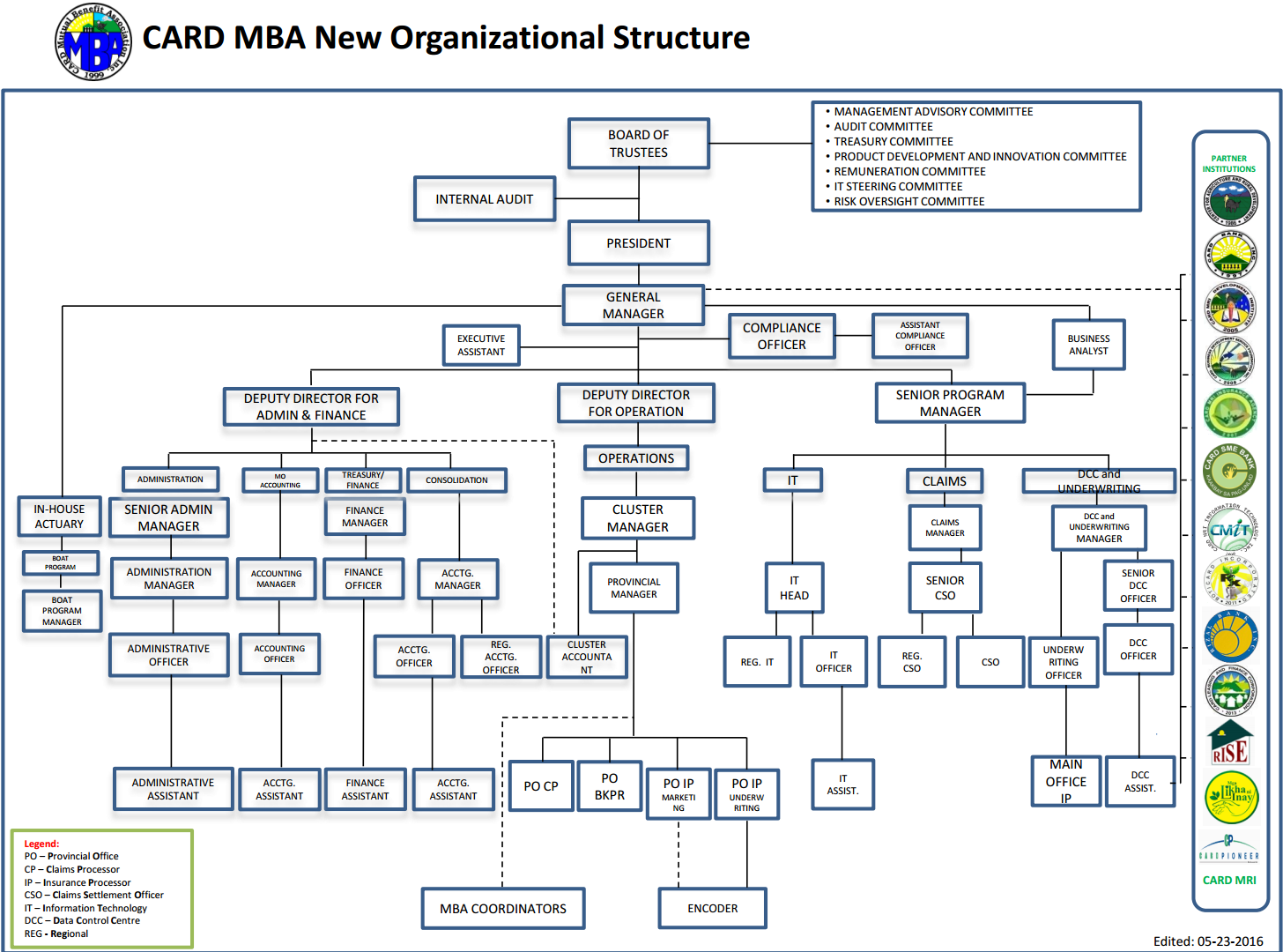 CARD MBA ORGANIZATIONAL STRUCTURE - 5.06.14 (FINAL) Revised V.2